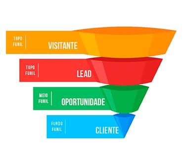 Planejamento Estratégico de Marketing Digital - Funil de Vendas